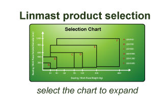 Linmast product selector
